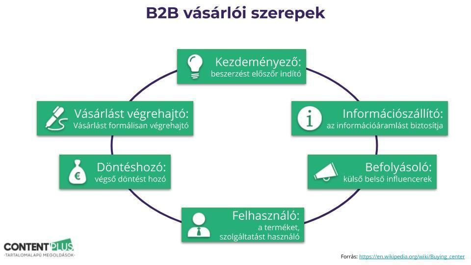 Az ábra a 6 B2B vásárlói szerepet mutatja be grafikusan
